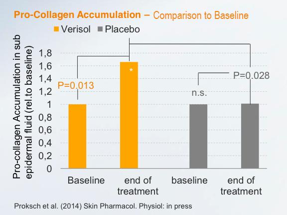 臨床データ | Collagen Lift Paris