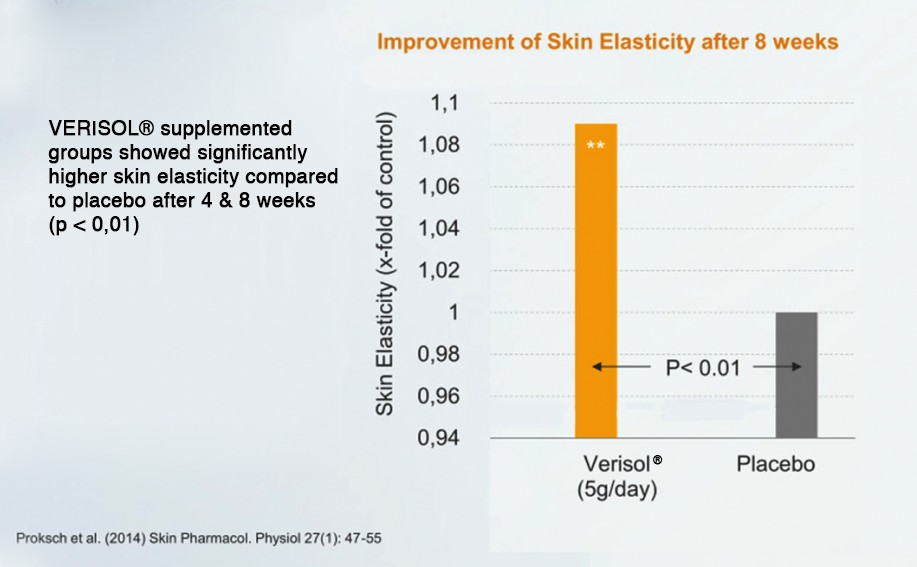 skin-elasticity-collagen-lift Science & Results