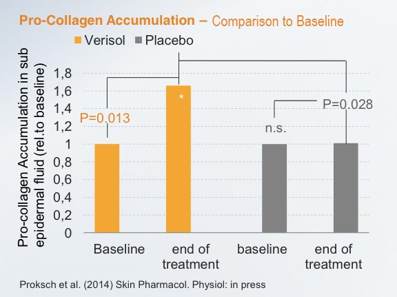 baseline Science & Results