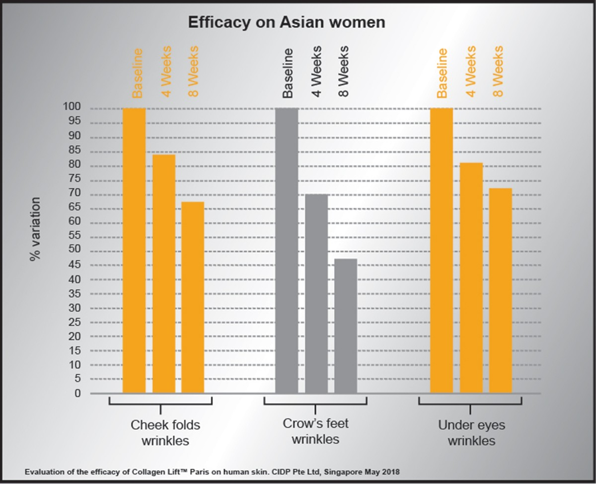 Efficacy-on-Asian-Clinical-Trials-01 Science & Results